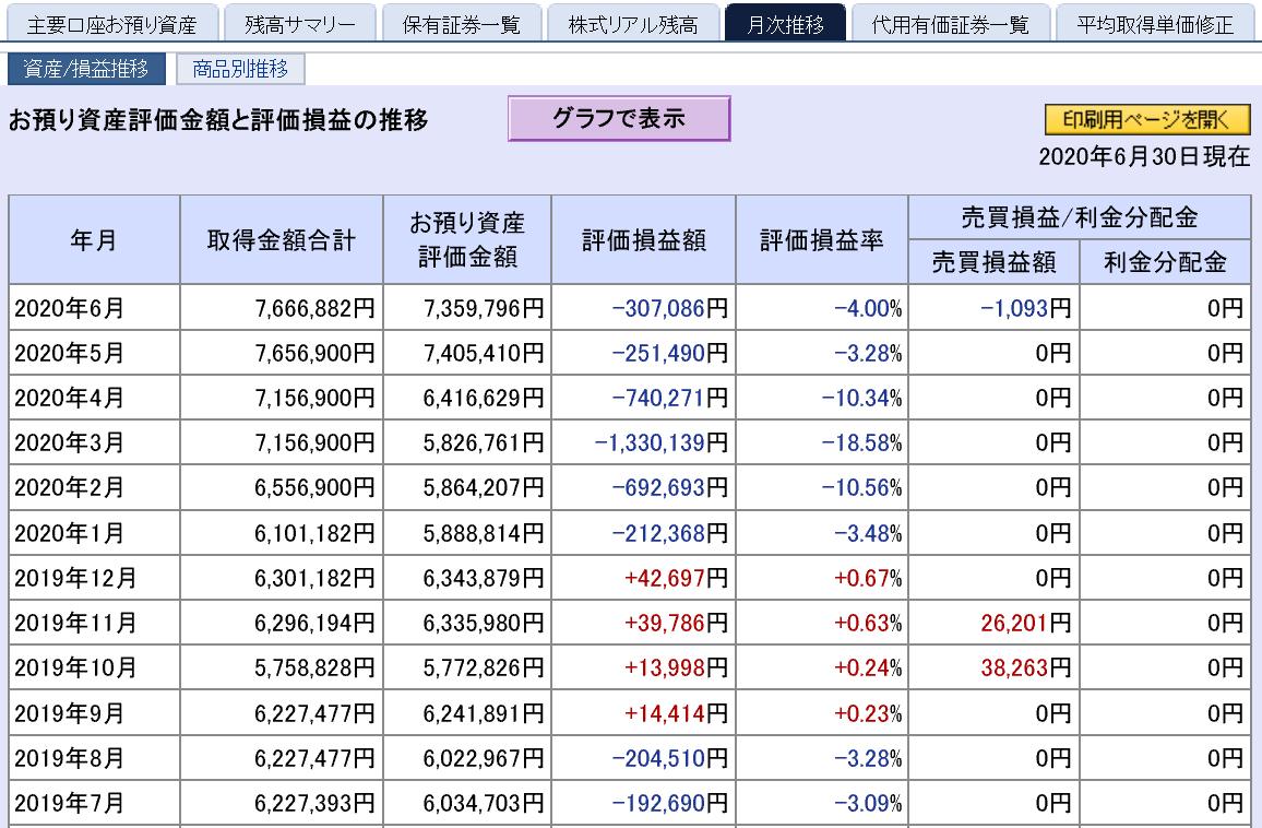 株で稼ぐ Kensinhan の投資ブログ 損益状況