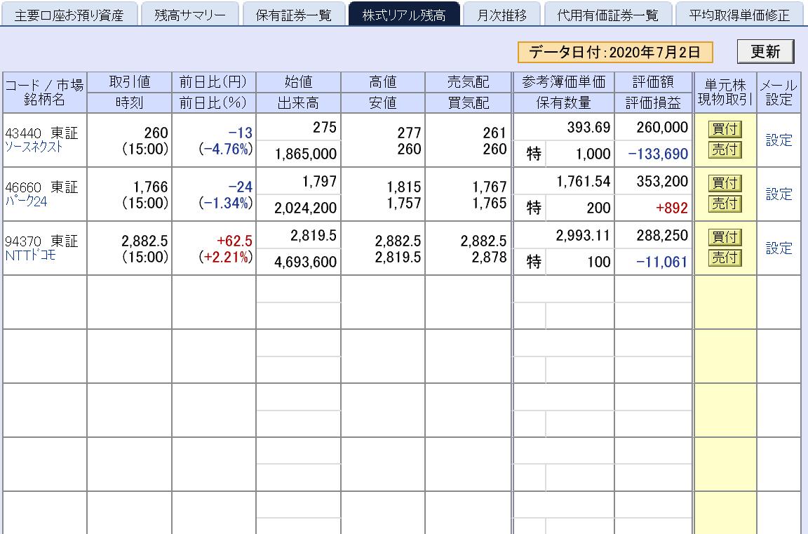株で稼ぐ Kensinhan の投資ブログ 日本株低迷中…