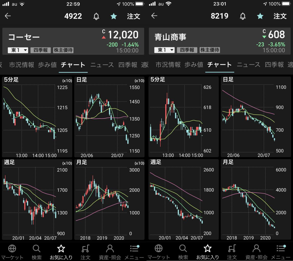 株で稼ぐ Kensinhan の投資ブログ 注目銘柄はコーセーと青山商事