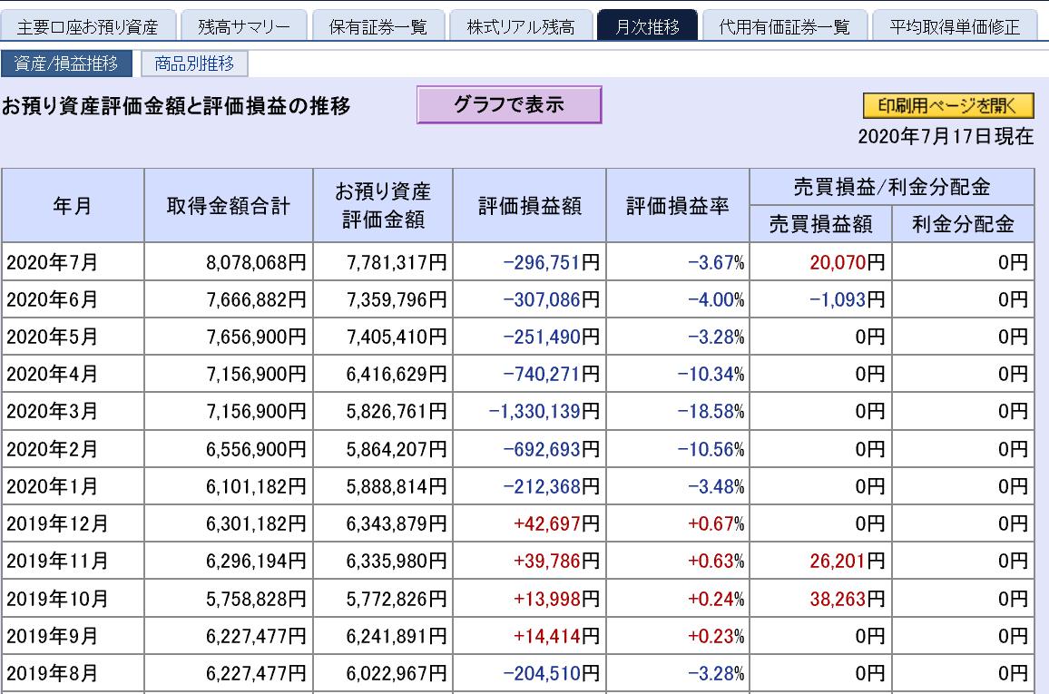 株で稼ぐ Kensinhan の投資ブログ 7月17日時点損益状況