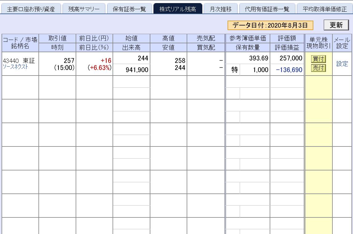 株で稼ぐ Kensinhan の投資ブログ ソースネクスト終わったか…