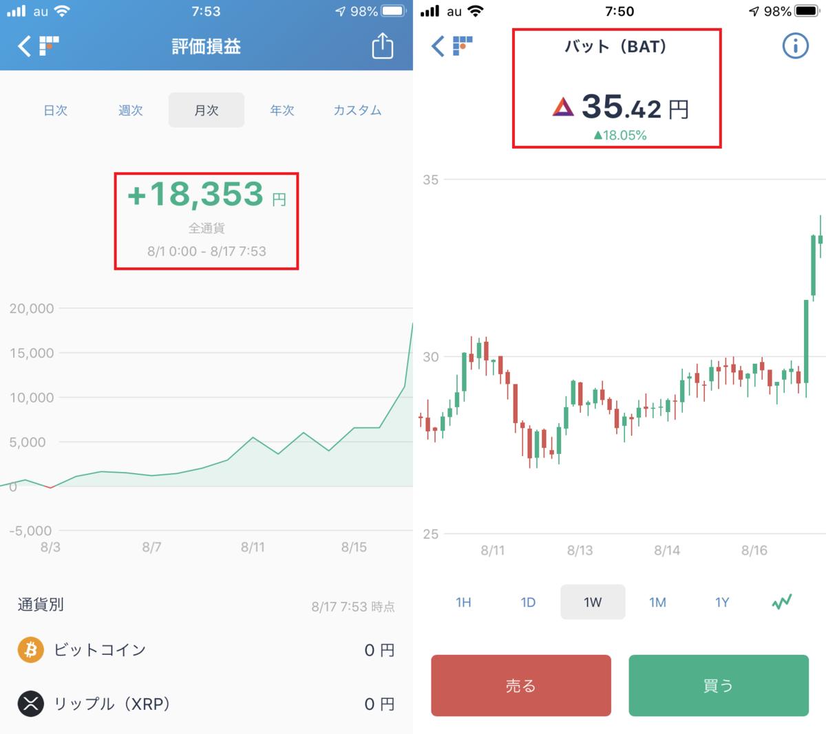 株で稼ぐ Kensinhan の投資ブログ 仮想通貨 BAT(バット)爆上げモード…