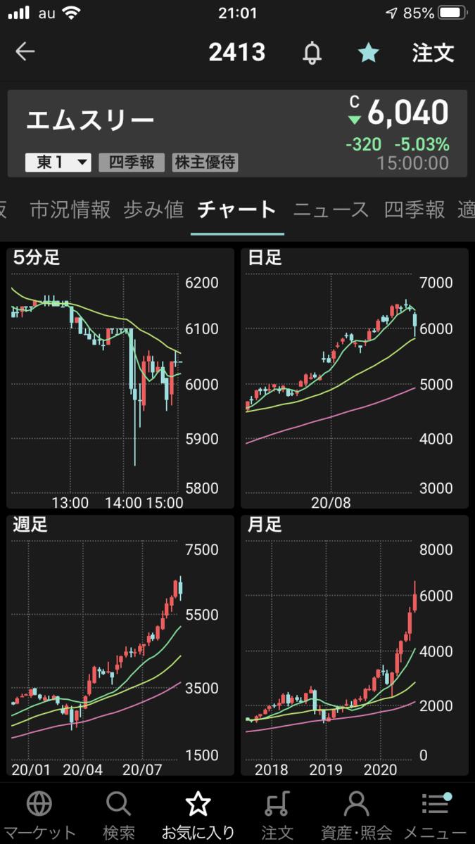 株で稼ぐ Kensinhan の投資ブログ エムスリー(2413)急落中!