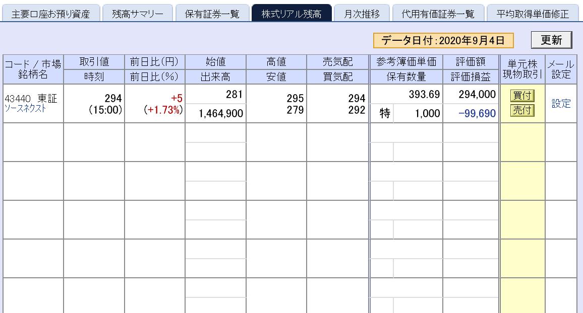 株で稼ぐ Kensinhan の投資ブログ ソースネクスト上昇中…