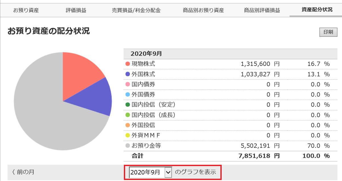 株で稼ぐ Kensinhan の投資ブログ キャッシュポジション(足元)