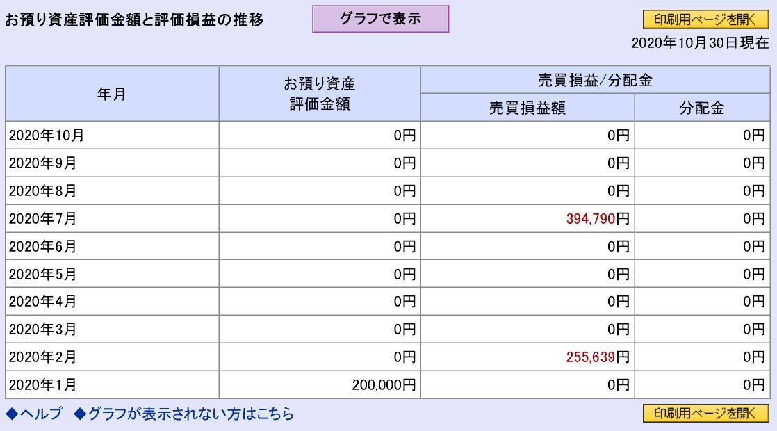株で稼ぐ Kensinhan の投資ブログ NISA(ニーサ)口座損益状況