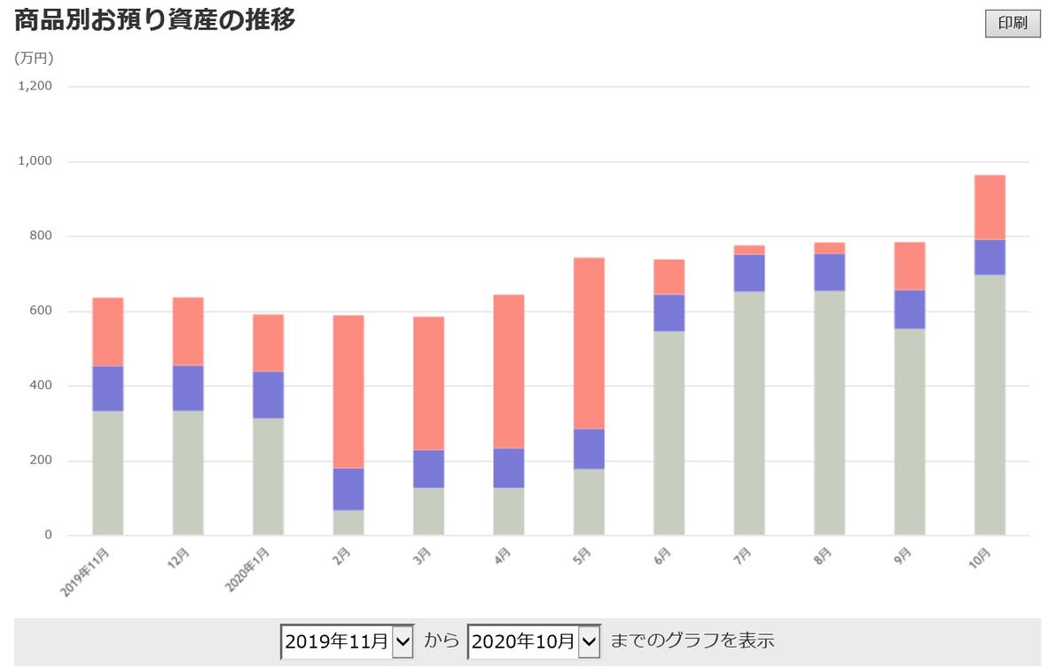 株で稼ぐ Kensinhan の投資ブログ 評価資産推移