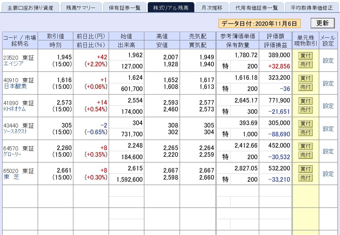 株で稼ぐ Kensinhan の投資ブログ 株式投資評価損益