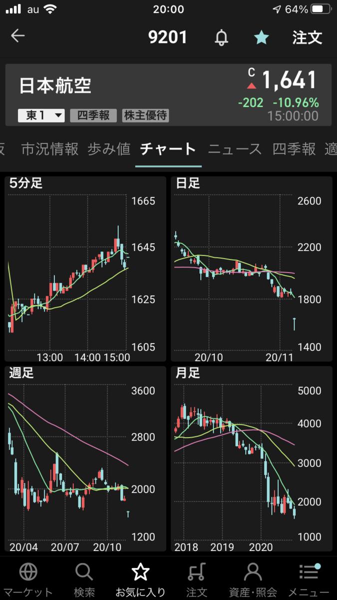 株で稼ぐ Kensinhan の投資ブログ 日本航空(9201)のPO(公募売出)