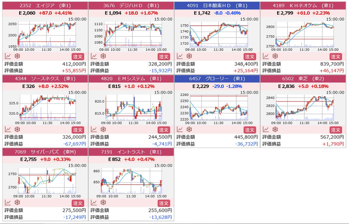 株で稼ぐ Kensinhan の投資ブログ 株式保有銘柄