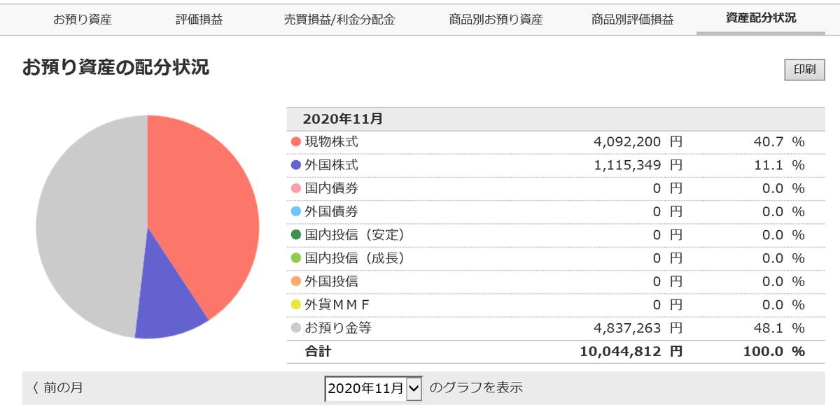 株で稼ぐ Kensinhan の投資ブログ 資産配分状況