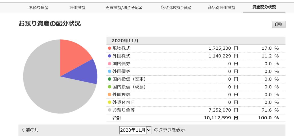 株で稼ぐ Kensinhan の投資ブログ ポートフォリオ