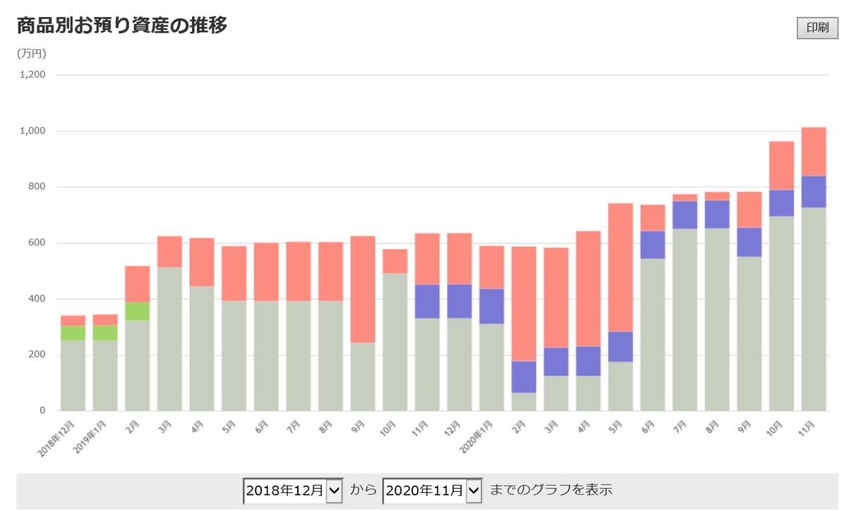 株で稼ぐ Kensinhan の投資ブログ 資産状況