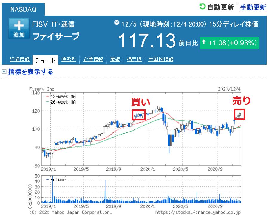 株で稼ぐ Kensinhan の投資ブログ 米国株投資
