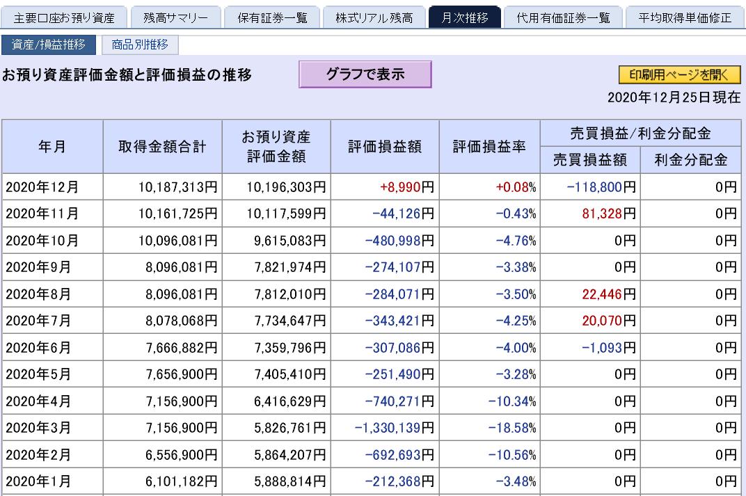 株で稼ぐ Kensinhan の投資ブログ 株式投資損益
