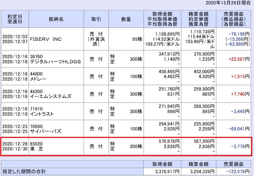 株で稼ぐ Kensinhan の投資ブログ 確定損益