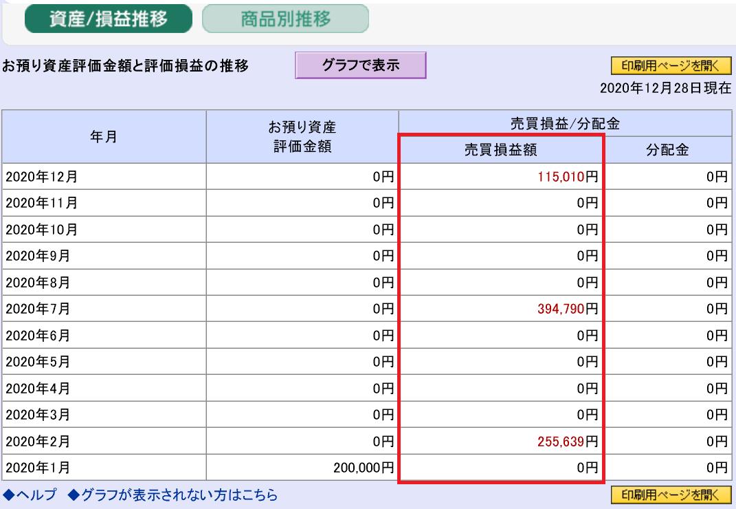 株で稼ぐ Kensinhan の投資ブログ NISA(ニーサ)口座