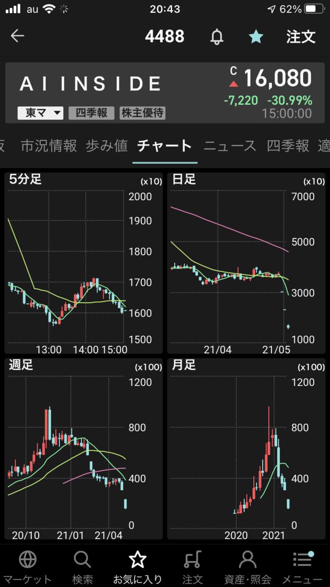株で稼ぐ Kensinhan の投資ブログ AIinside(4488)