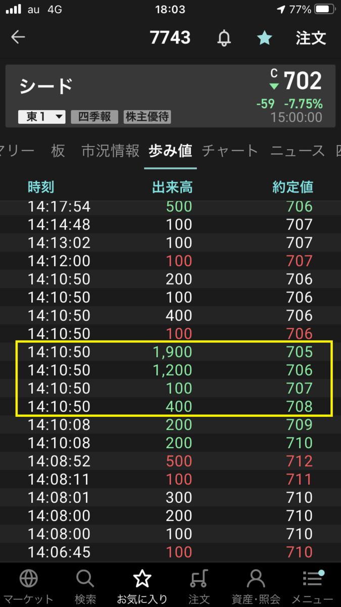 株で稼ぐ Kensinhan の投資ブログ シード(7743)歩み値