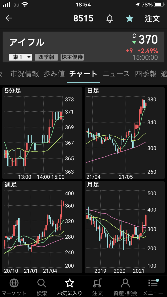 株で稼ぐ Kensinhan の投資ブログ アイフル(8515)