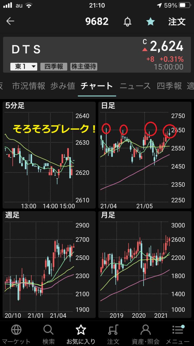 株で稼ぐ Kensinhan の投資ブログ DTS(9682)に異常な空売り