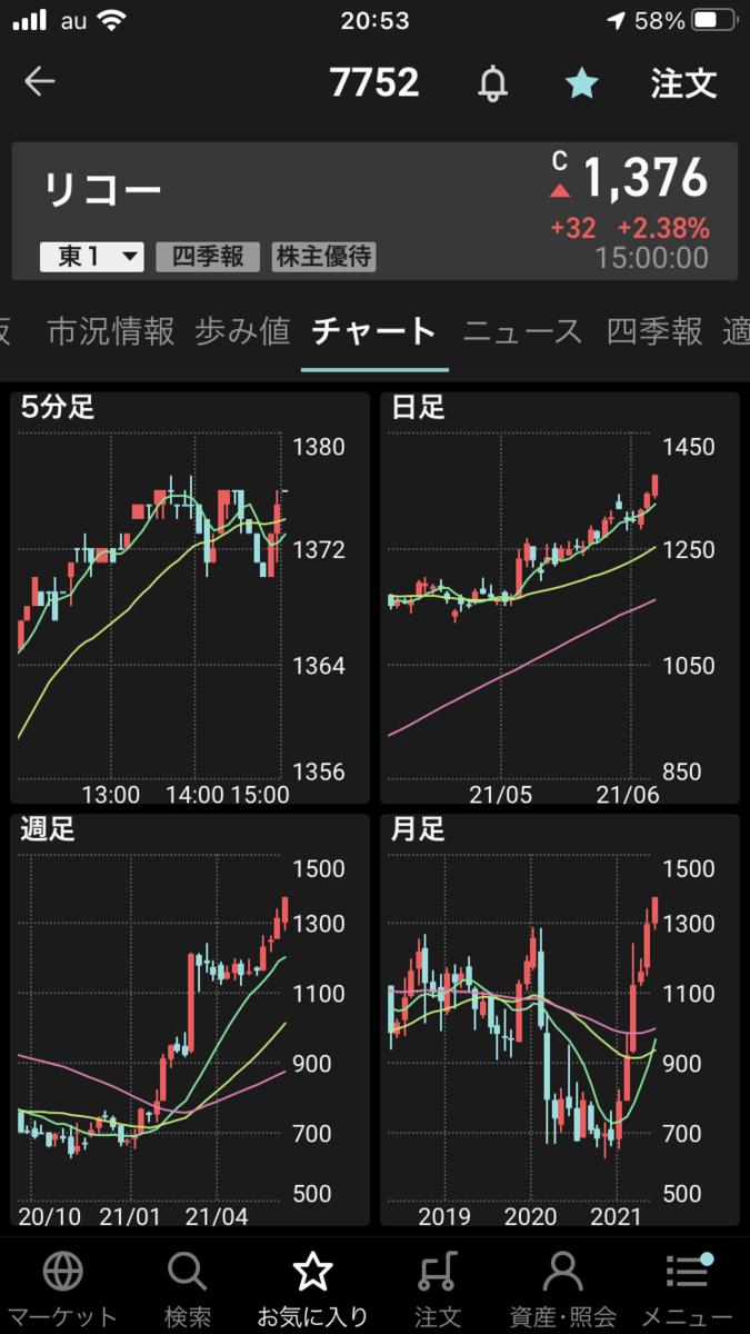 株で稼ぐ Kensinhan の投資ブログ リコー(7752)
