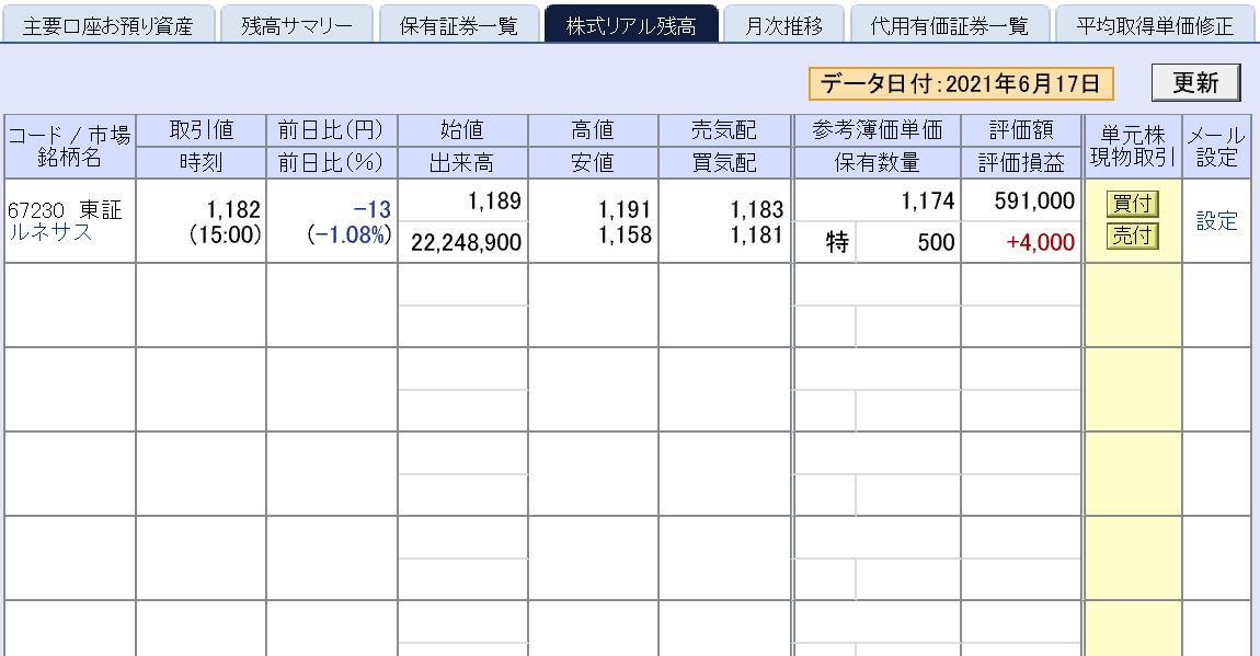 株で稼ぐ Kensinhan の投資ブログ ルネサスエレクトロニクス(6723)