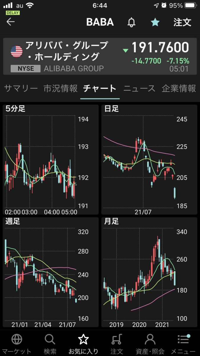 株で稼ぐ Kensinhan の投資ブログ アリババ・グループ・ホールディング