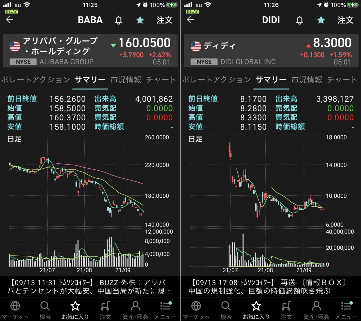 株で稼ぐ Kensinhan の投資ブログ アリババ・ディディ
