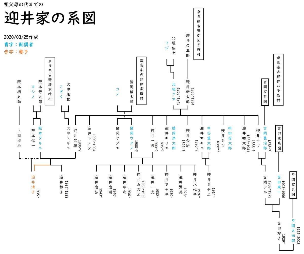 f:id:kensuke1108:20200329232948j:plain