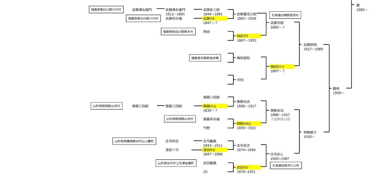 f:id:kensuke1108:20200404111446j:plain