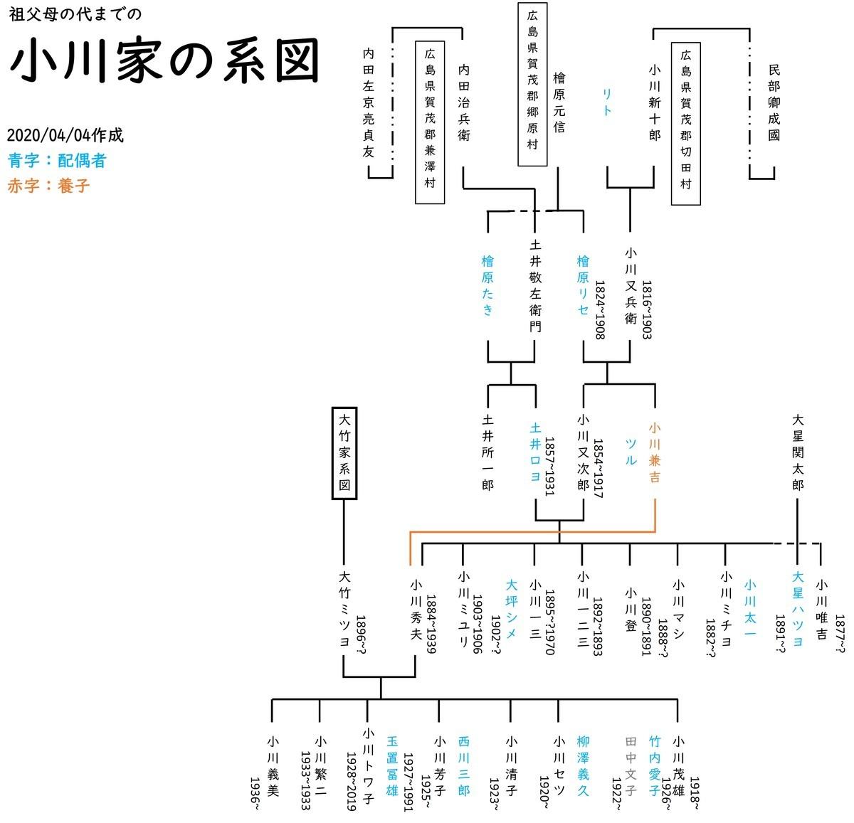 f:id:kensuke1108:20200522231214j:plain