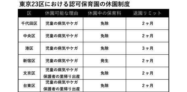 リモートワークをはじめたら、保育園から「退園」させられるって本当?東京23区の「休園制度」について調べた