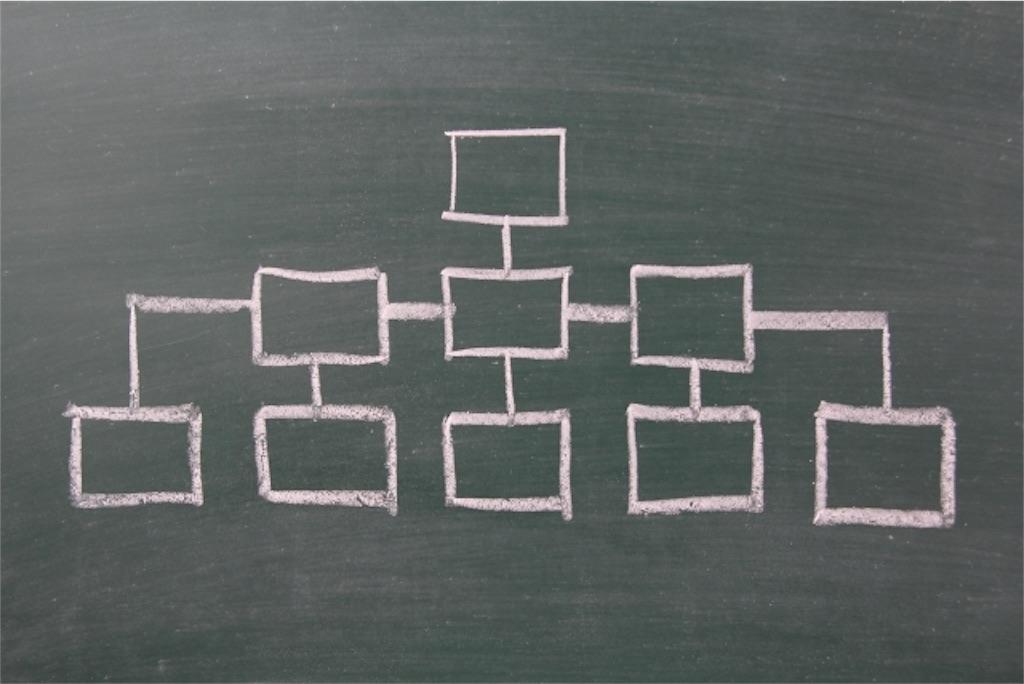 教育委員会や地方自治体に営業をする時には何課にいく?