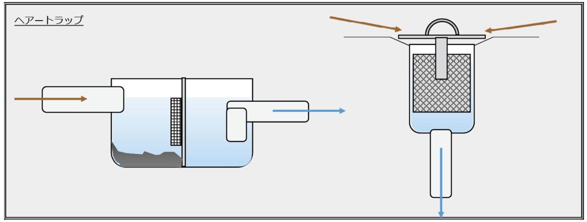 ヘアトラップ ヘア阻集器