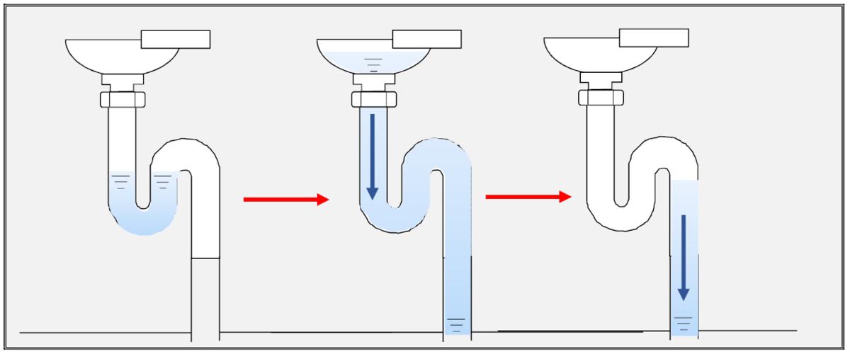 排水トラップ 封水切れ