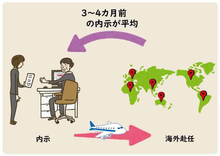 海外赴任 子供 英語