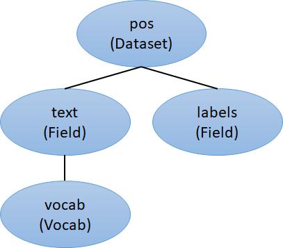 PyTorch:テキストの前処理(torchtext)① - 機械学習・自然