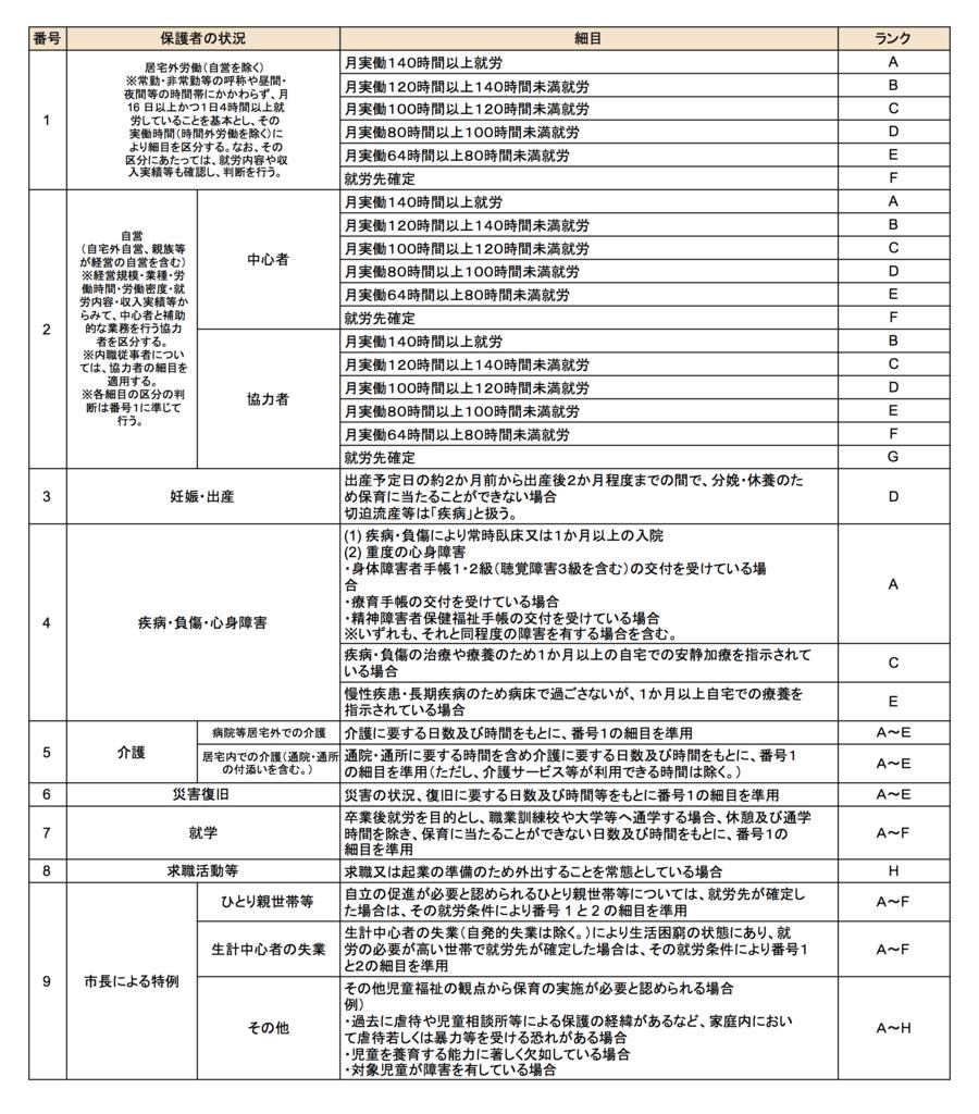川崎市で認可保育園に入りたいなら抑えておくべき「利用調整基準」とは_3