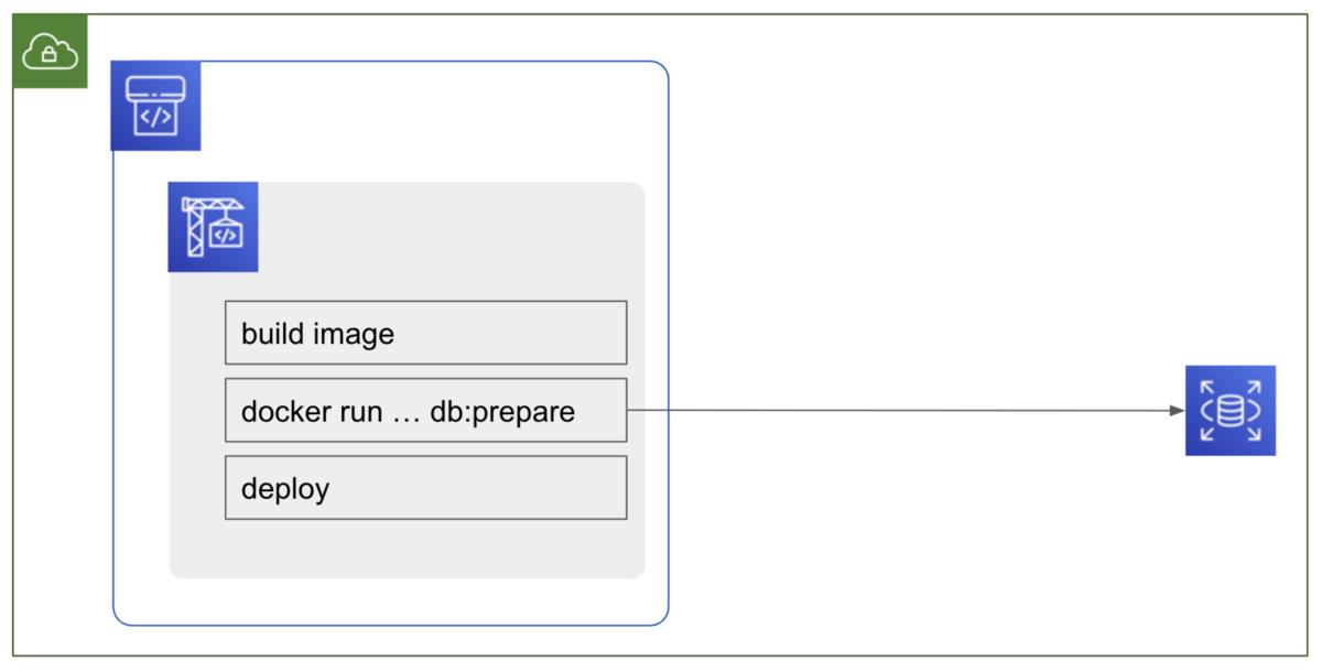 解決2: db:migrate 等 DB 操作は CodeBuild から VPC 接続し実行する