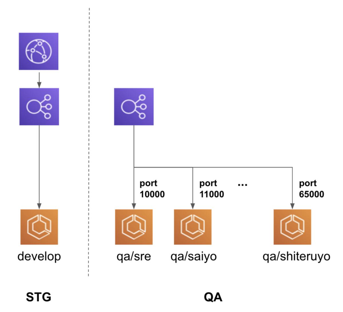 CloudFront の機能を前提とした機能の検証は QA 環境ではしない