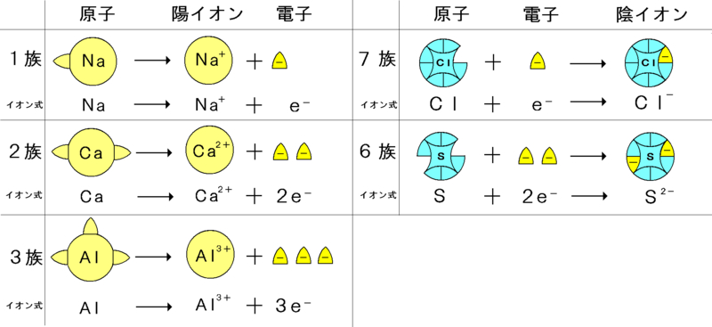 凹凸モデルによるイオン式の説明...