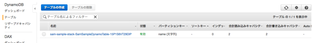 AWS SAM 入門③】Lambda-DynamoDB連携編 - log4ketancho
