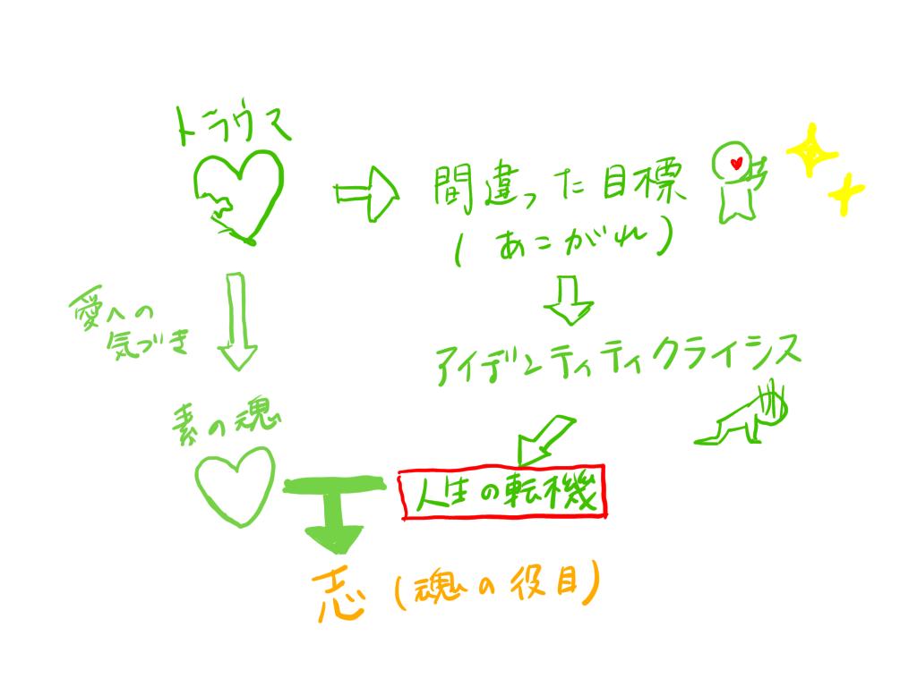 f:id:ketoraaa:20200118212345p:plain