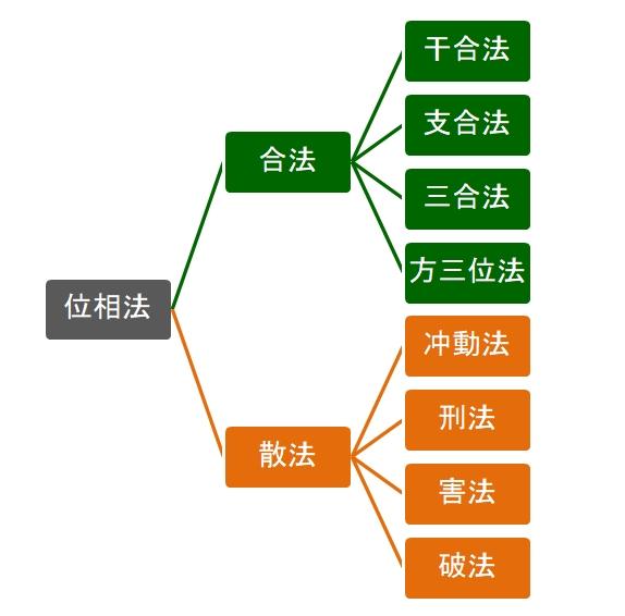 算命学における位相法の一覧