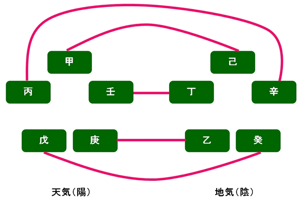 算命学における干合の組み合わせ
