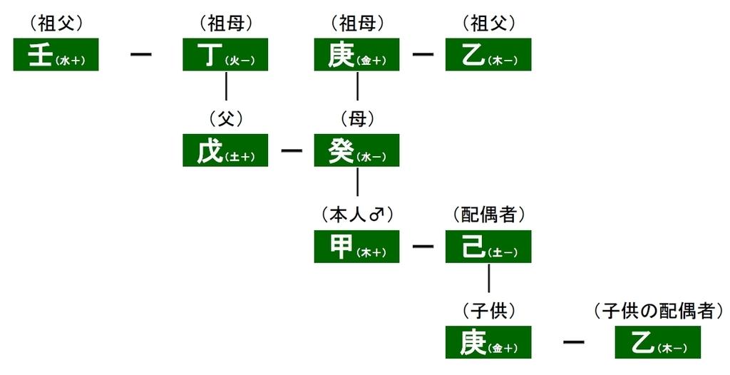 算命学における六親法の算出例