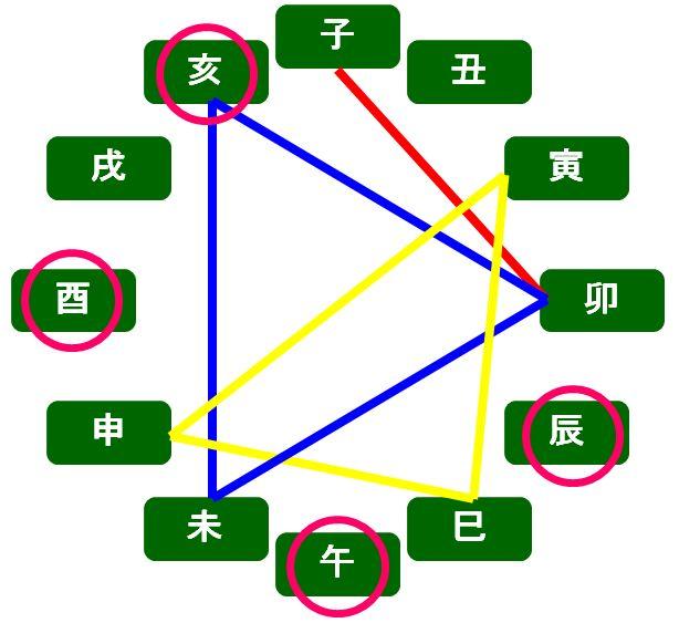 算命学における刑となる組み合わせ