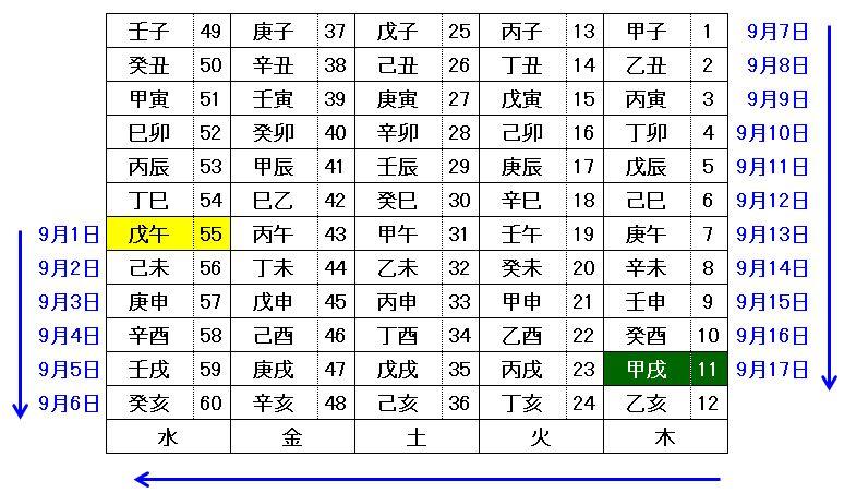 算命学の宿命の算出(六十花甲子表)