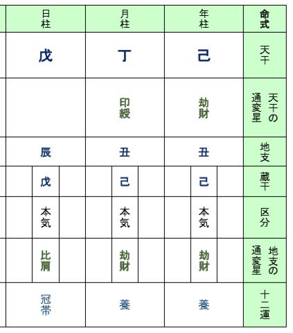 天龍源一郎さん、四柱命式